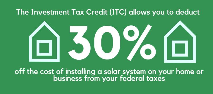 Rebates Tax Incentives Business Energy Investment Credit Itc